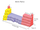 Periodic Table Trends and Relationships (Presentation and