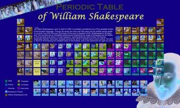 Periodic Table of William Shakespeare