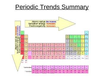 Periodic Trends Powerpoint