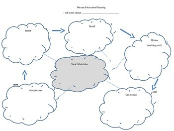 Personal Narrative Planning Map