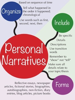 Personal Narrative Poster, anchor chart