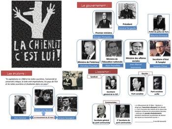 Personnages clés de mai 68 - Présentation
