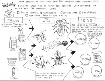 Pesticides Coloring Sheet