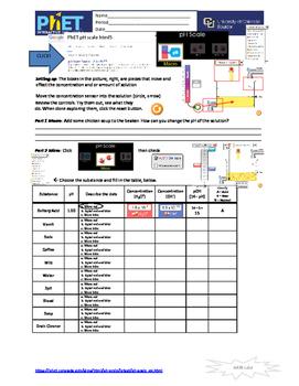 PhET pH Scale in html5