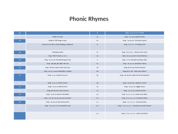 Phonics - Rhymes, Powerpoint and Printable Flashcards