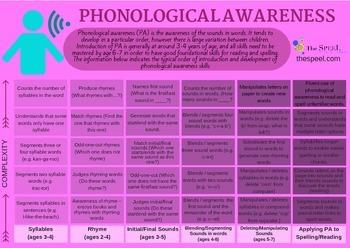 Phonological Awareness Developmental Expectation Checklist