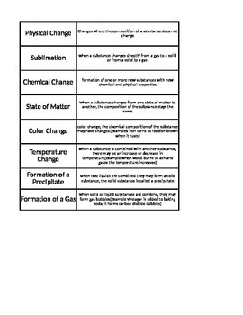 Physical/ Chemical Change Vocab