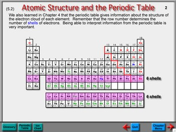 Physical Science Chapter 5: Interactions of Matter