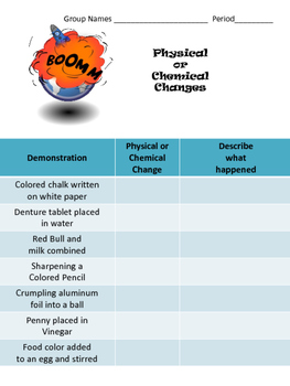 Physical vs Chemical Changes - A lesson in Chemistry