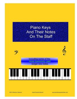 Piano Keys And Their Notes On The Staff