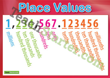Place Value Chart – Millions to Millionths
