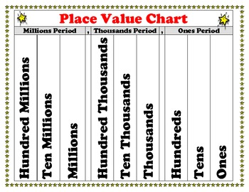 Place Value Chart Poster for Students - Superstars Theme -
