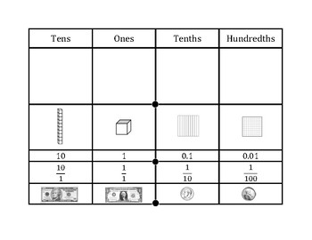 Place Value Chart Tenths and Hundredths
