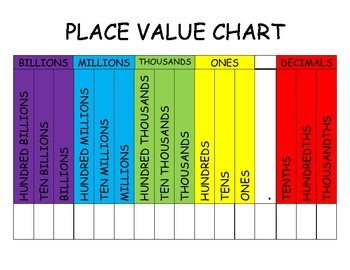Place Value Chart Through the Billions