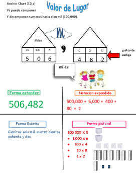 Place Value Compose and Decompose numbers Anchor Chart