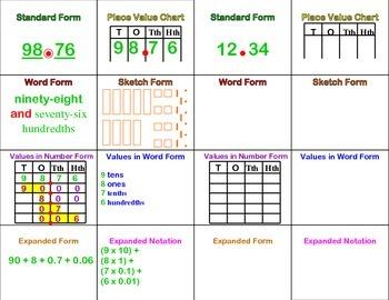 Place Value Decimal Forms