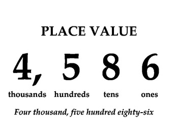 Place Value Poster