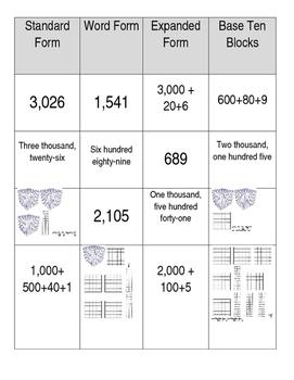 Place Value / Number Forms Sort