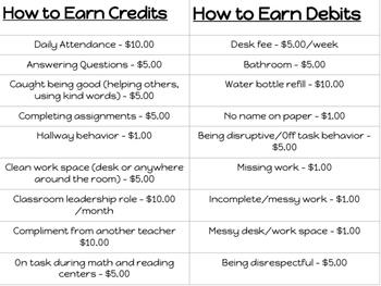 Credits/Debits Outline Sheet