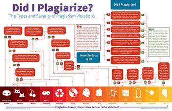 Plagiarism Poster: Did I Plagiarize? 20x30