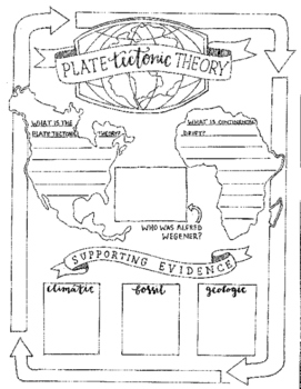 Plate Tectonics Theory Sketch Notes