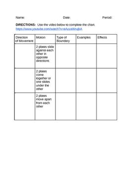 Plate Tectonics Video and Chart