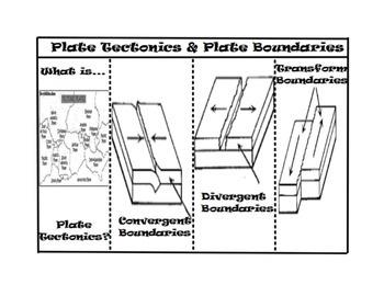 Plate Tectonics and Plate Boundaries Foldable