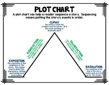 Plot Chart