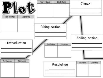 Plot Common Core Graphic Organizer