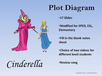 Plot Diagram Cinderella
