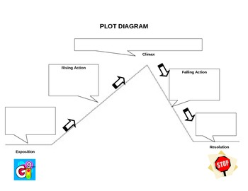 Plot Diagram Graphic Organizer - Blank