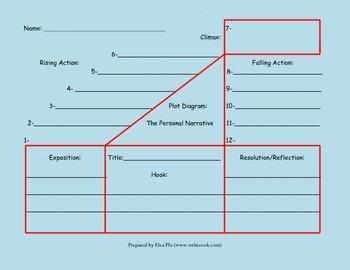 Plot Diagram (in color)