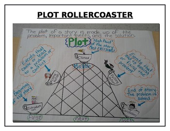 Plot Roller Coaster Anchor Chart