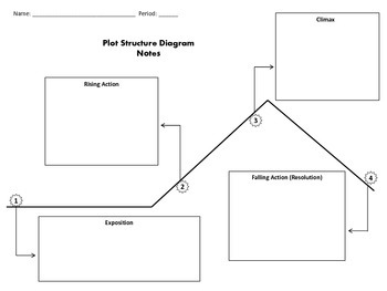 Plot Structure Diagram Notes Handout