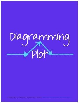 Plot Diagram Introduction