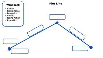 Plot line fill in the blank