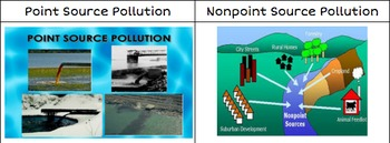 Point Source and Nonpoint Source Pollution Card sort