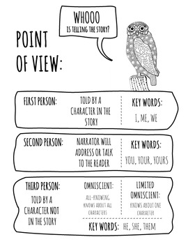 Point of View Reference Sheet