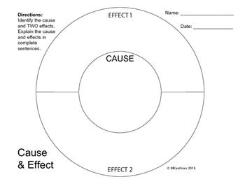Pokeball Cause & Effect Graphic Organizer