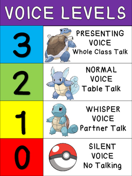 Pokemon Voice Levels Poster