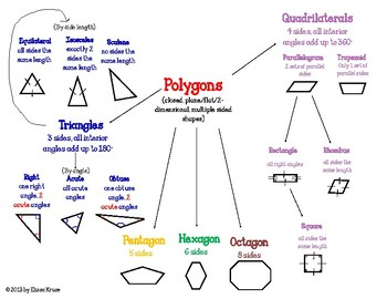 Polygons Classification Charts and Semantic Feature Analys