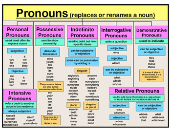 Poster - Pronouns  6.L.1 (full lists of different kinds of