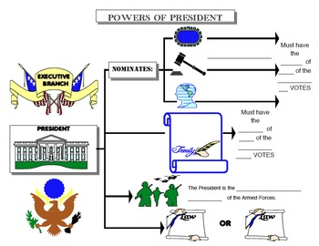 Powers of the President (Graphic Organizer)