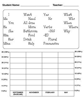 Pragmatic Language Data - Progress Tracking Chart