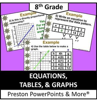 (8th) Equations, Tables, and Graphs in a PowerPoint Presentation