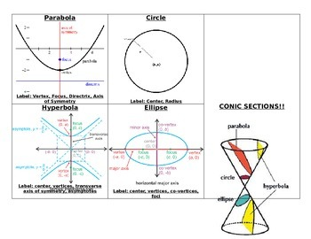 Pre-Calculus Conics Foldable and Handout Notes