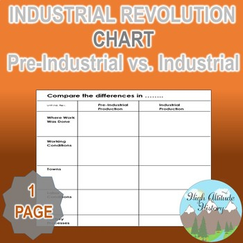 Pre Industrial Production Vs. Industrial Production Contra