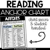 Prefix and Suffix (Affixes) Reading Anchor Chart