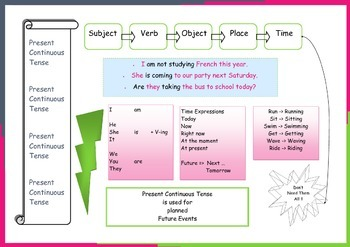 Present Continuous Poster for ESL Students