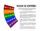 Spanish Present Progressive Wheel of Spanish